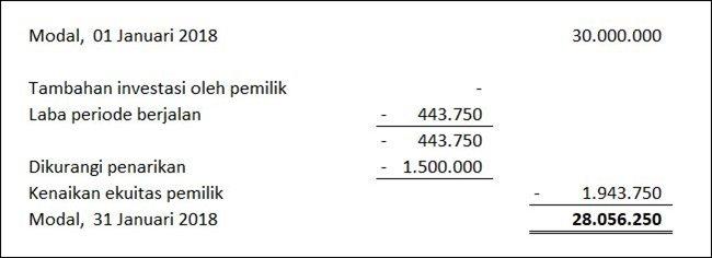 Jenis laporan keuangan - Laporan Perubahan Modal