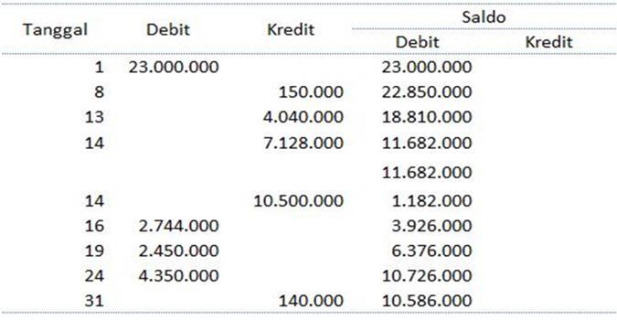 laporan keuangan toko dengan excel