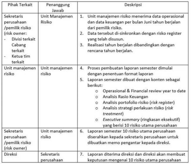 SOP Risk Management - utama.2