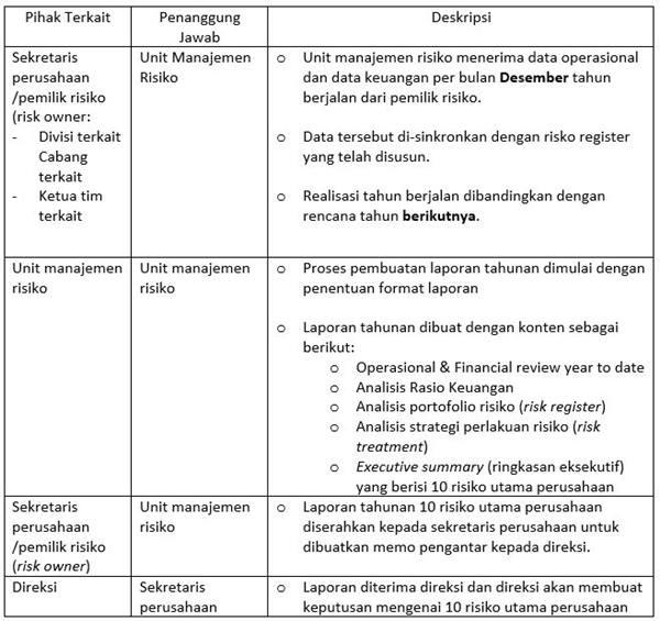 Contoh SOP Laporan Risk Management - Utama