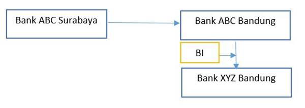 jasa transfer uang antar bank