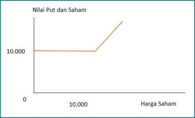 Nilai Wajar (Fair Value)