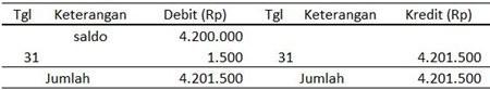 Buku Besar Bank - Biaya