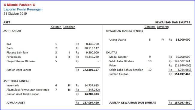 Contoh Laporan Keuangan Sederhana - Neraca