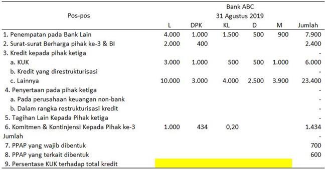 menyusun laporan keuangan bank - Aktiva Produktif