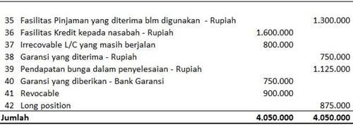 cara membuat laporan keuangan bank