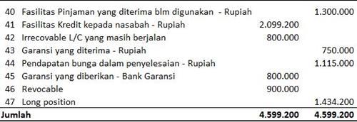 cara membuat laporan keuangan bank syariah