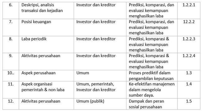 tujuan laporan keuangan menurut para ahli