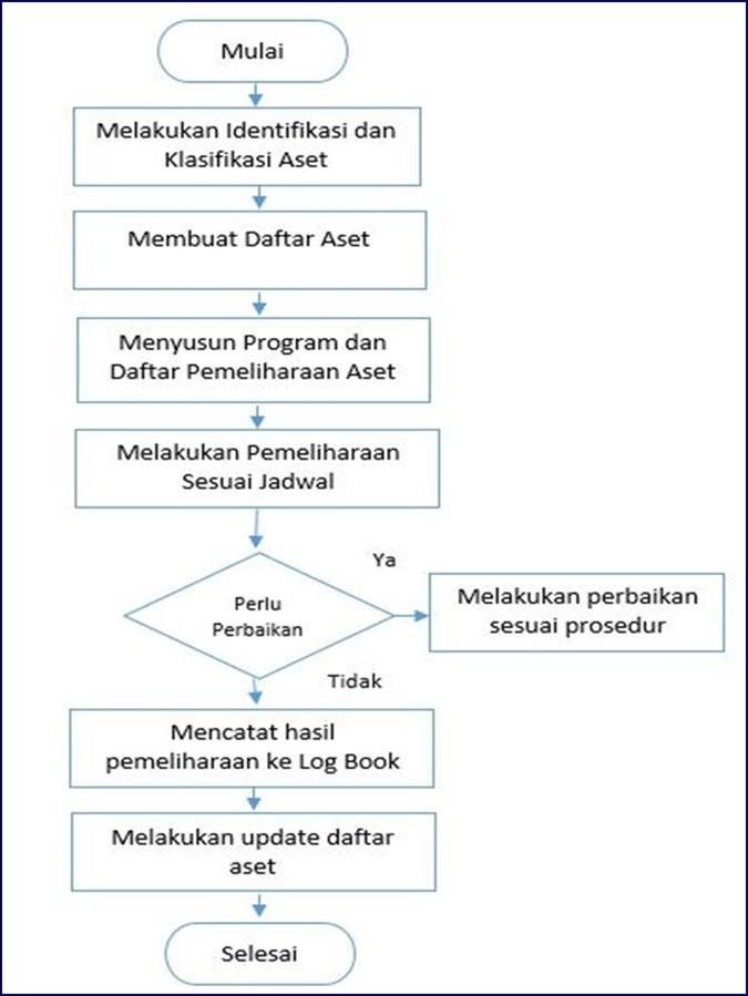 Flowchart tahapan pengelolaan aset