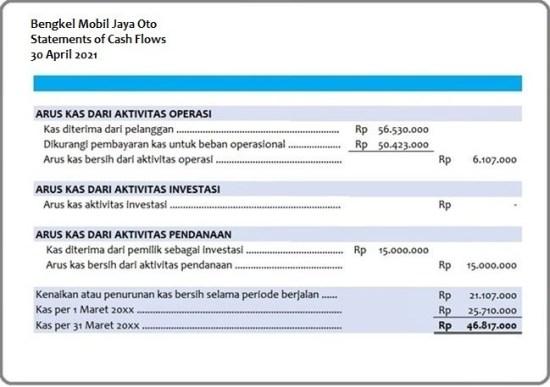 Laporan Cash Flow Bengkel
