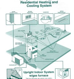 duct cleaning generally refers to the cleaning of various heating and cooling system components of forced air systems including the supply and return air  [ 1176 x 1398 Pixel ]