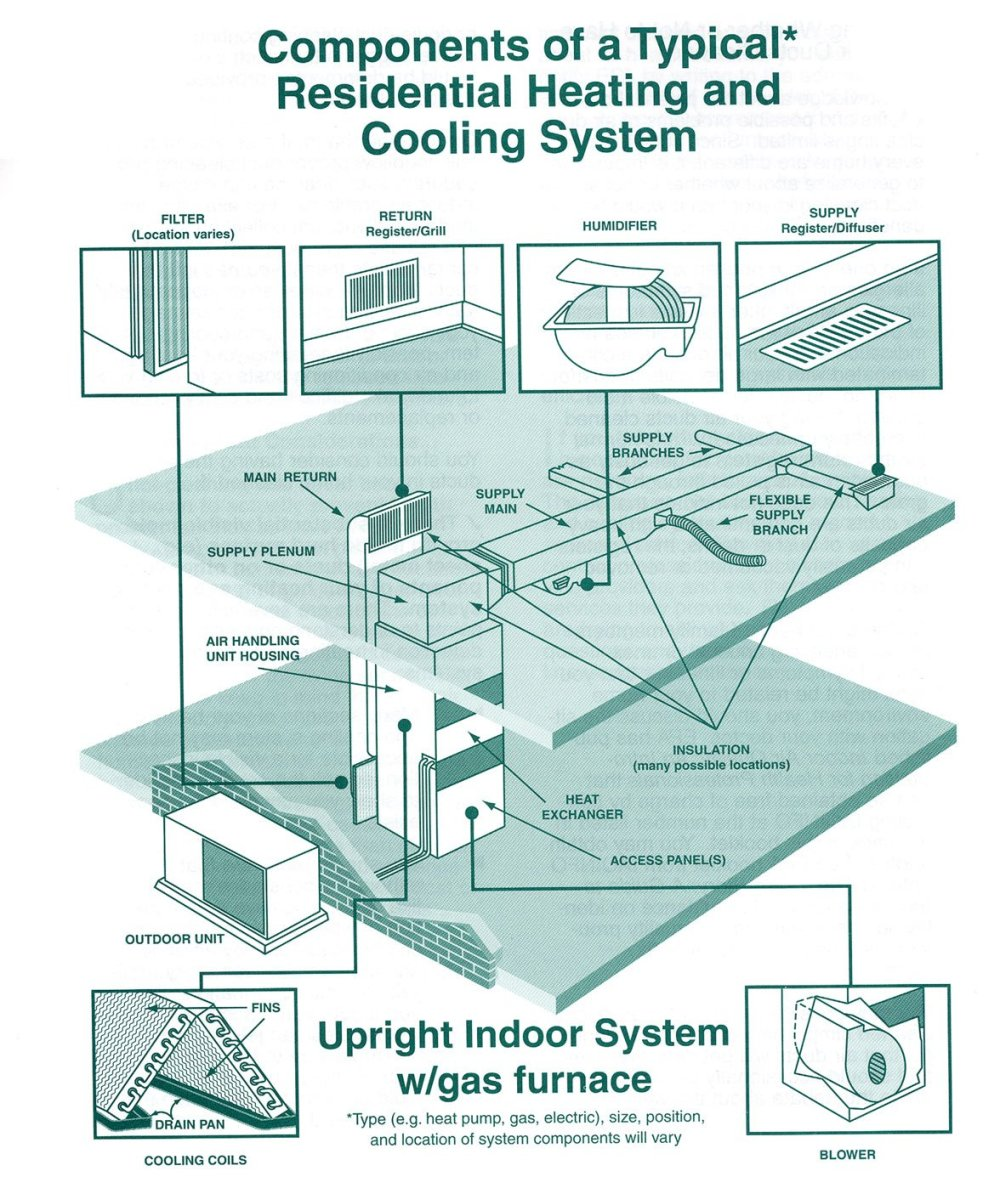 medium resolution of duct cleaning generally refers to the cleaning of various heating and cooling system components of forced air systems including the supply and return air