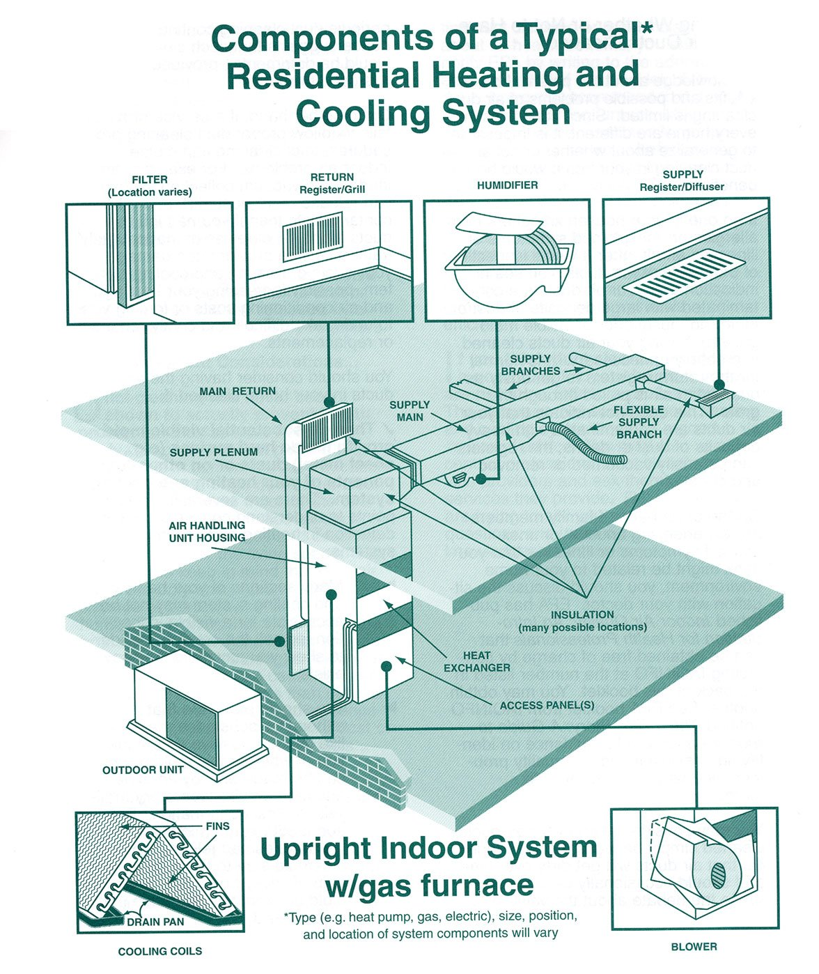 hight resolution of duct cleaning generally refers to the cleaning of various heating and cooling system components of forced air systems including the supply and return air