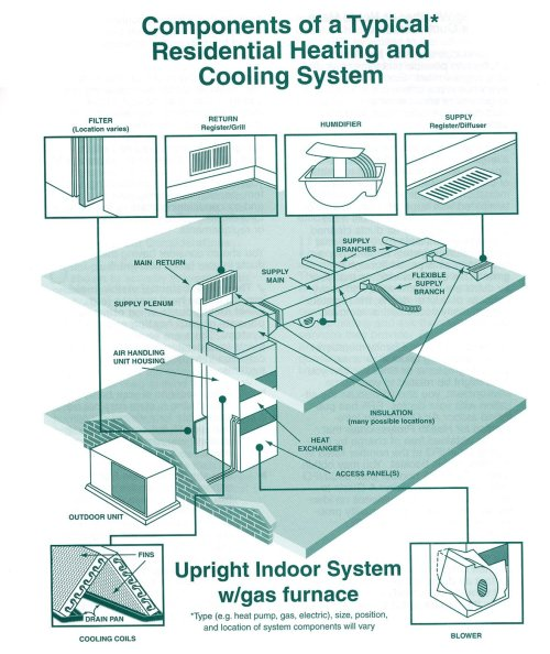 small resolution of duct cleaning generally refers to the cleaning of various heating and cooling system components of forced air systems including the supply and return air