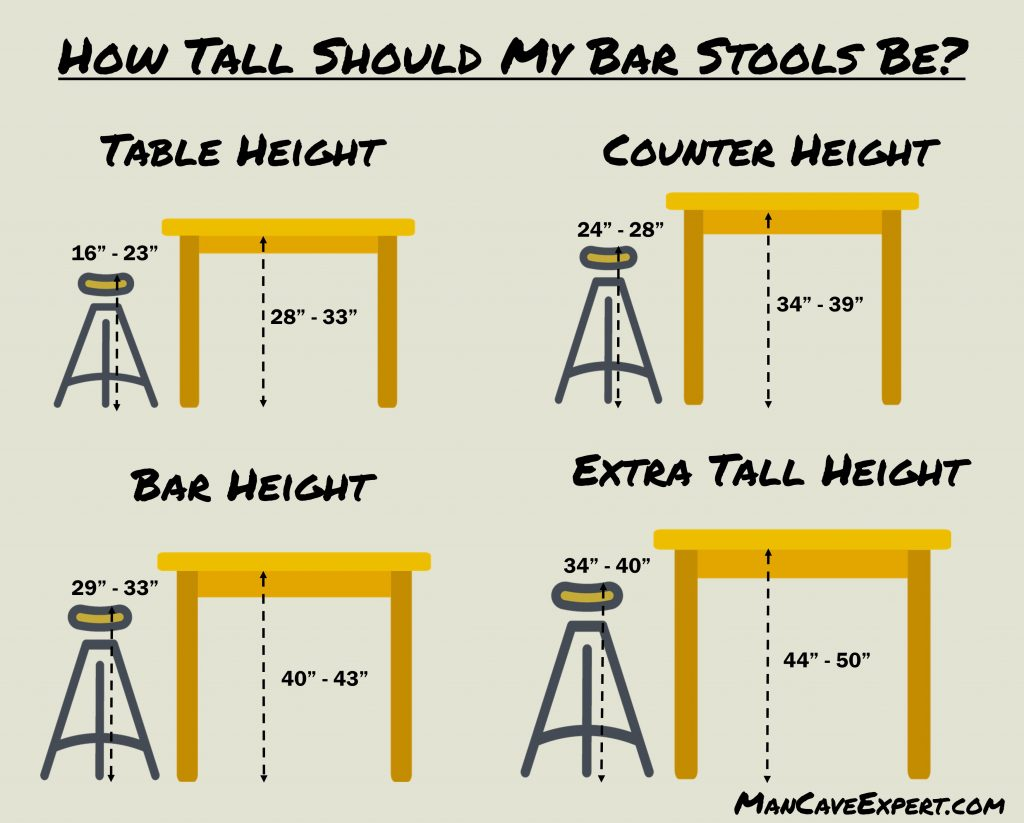 How Tall Should My Bar Stools Be?