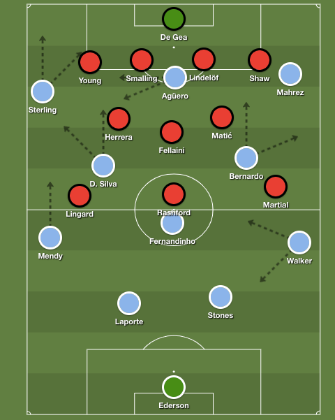 manchester-city-manchester-united-premier-league-tactical-analysis-analysis