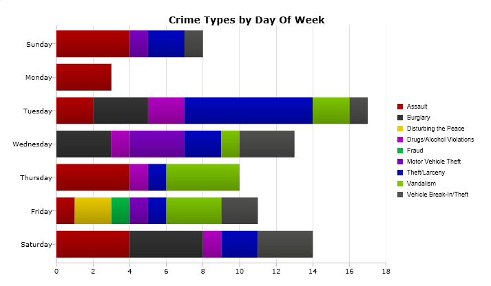 Crime graph for the past week in Manchester, NH. Credit/Crimemapping.com