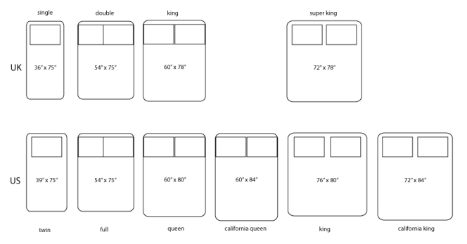 Diagram Showing Diffe Bed Sizes