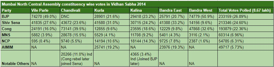 Mumbai North Central VS 2014 Assembly Wise and Summation