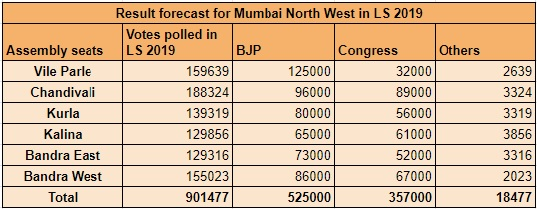 Mumbai North Central LS 2019 Result Prediction