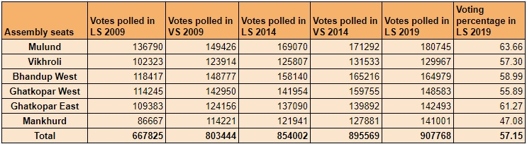 Mumbai North East Voting history