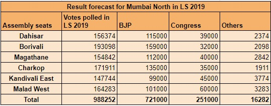 Mumbai North Result Forecast for LS 2019