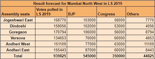 Mumbai North West LS 2019 Result Prediction