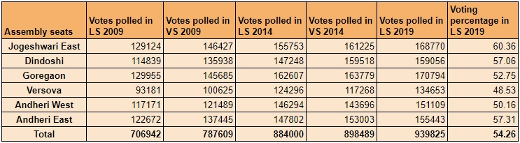 Mumbai North West LS 2019 Voting Details.jpg