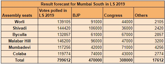 Mumbai South Seat Projection