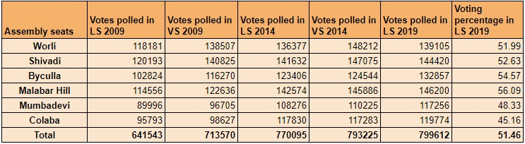 Mumbai South Voting History