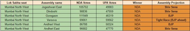 Prediction for Assemblies in Mumbai North West