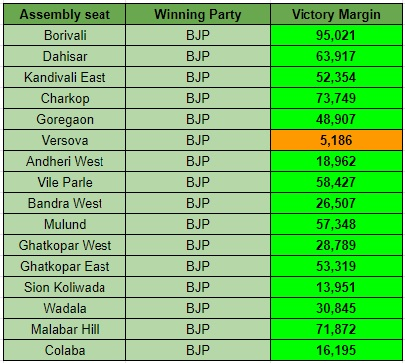 BJP Margin of Victory in Mumbai