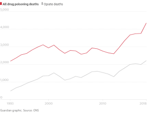 Fears of public health emergency as drug deaths hit record levels - The Mandatory Training Group UK -