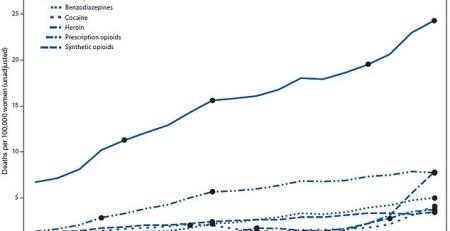 Drug overdose deaths soaring among middle aged women - MTG UK -