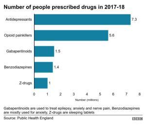 Too many hooked on prescription drugs 2 - The Mandatory Training Group UK -