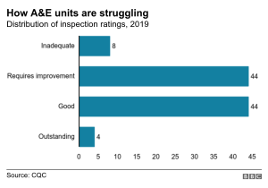 More than half of A&Es 'not good enough' 2 - The Mandatory Training Group UK -