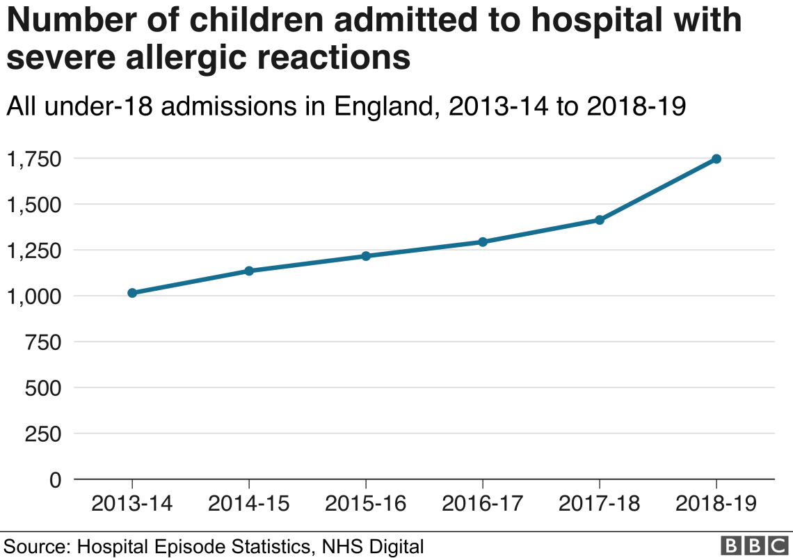 Severe allergic reactions rise in children in England over past five years - T he Mandatory Training Group UK -