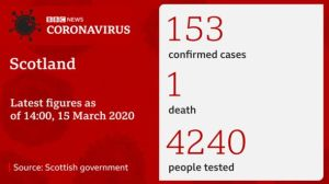 Coronavirus - NHS beds plan as 153 people test positive for Covid-19 - The Mandatory Training Group UK -