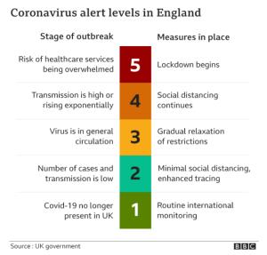 Coronavirus - How dangerous is lifting lockdown - The Mandatory Training Group UK -