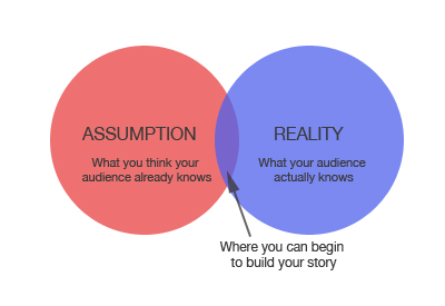 storytelling venn diagram