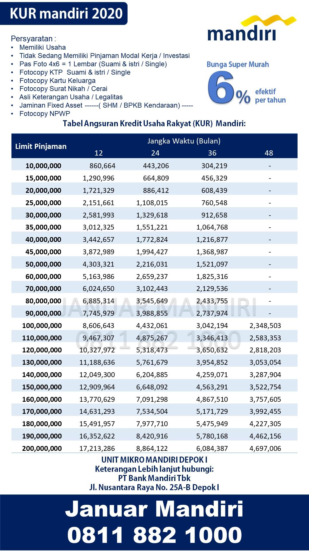 Tabel Angsuran Kur Mandiri : tabel, angsuran, mandiri, Kredit, Usaha, Rakyat, (KUR), Mandiri, Pinjaman, Depok