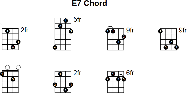 Old Fashioned Easy B Guitar Chord Image Collection - Basic Guitar ...