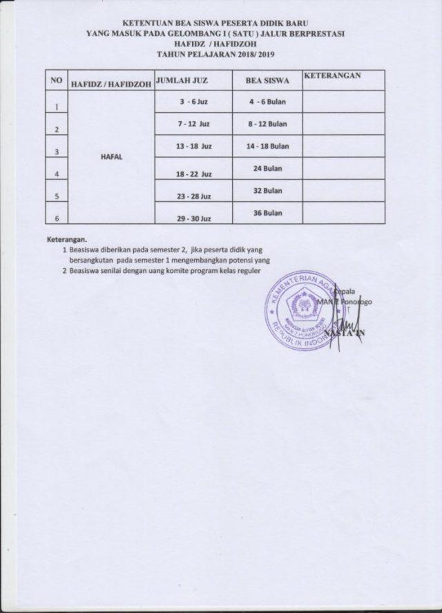 Rincian Beasiswa di MAN 2 Ponorogo_Hafid