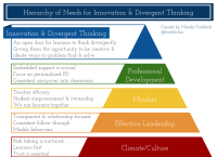 Hierarchy of Needs for Innovation & Divergent Thinking ...
