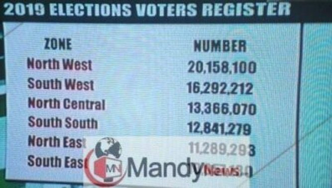 8484128_inec2019_jpega5257f2be1c3f9a04e97bc4dbfc2b7d6 See The Statistics Of Registered Voters For 2019 Elections (Photo)