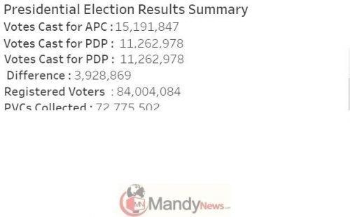 Screenshot 4 3 - 2019 Elections: See States Buhari And Atiku Won
