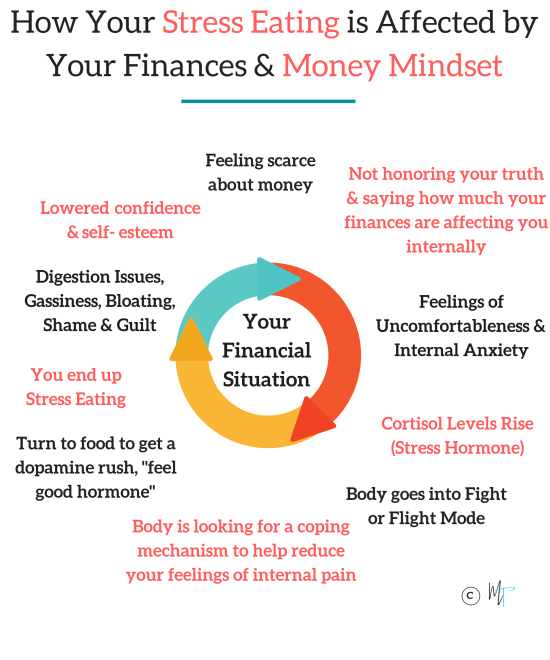 How you stress eating is connected to your money situation