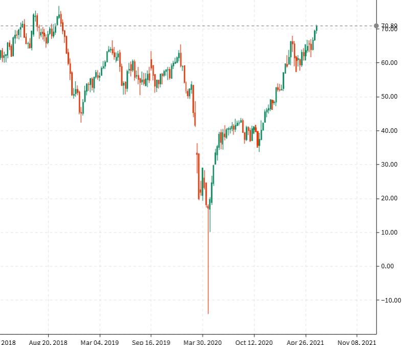 Los precios del crudo WTI alcanzaron su nivel más alto desde 2018, poco menos de 71 dólares el barril