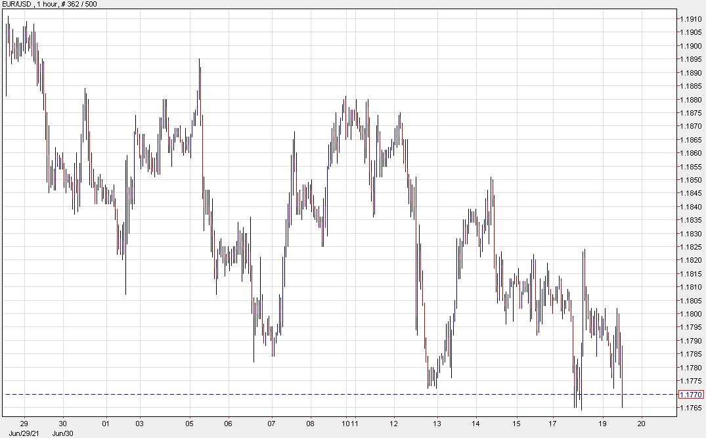 El euro se recupera después de probar el mínimo de ayer