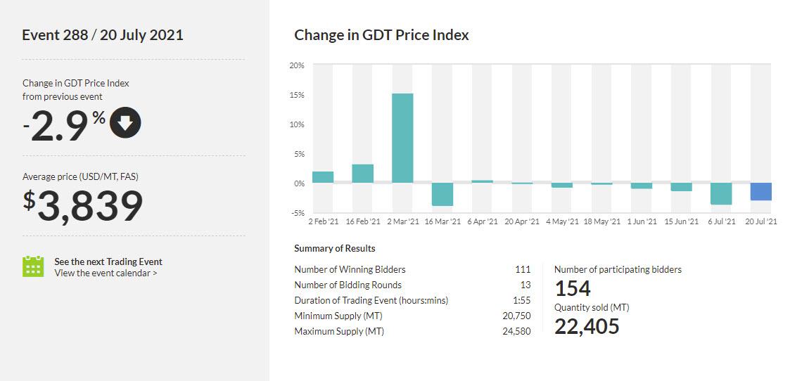 El índice de precios del comercio mundial de productos lácteos cae al -2,9%